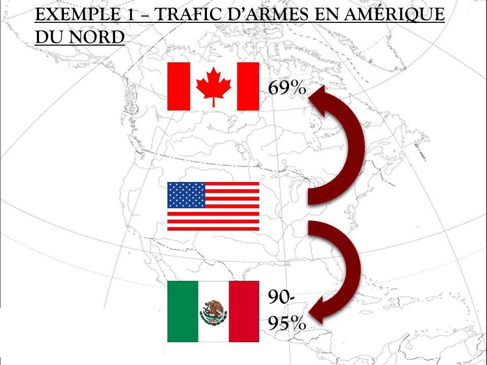 33 69% 90- 95% EXEMPLE 1 – TRAFIC DARMES EN AMÉRIQUE DU NORD