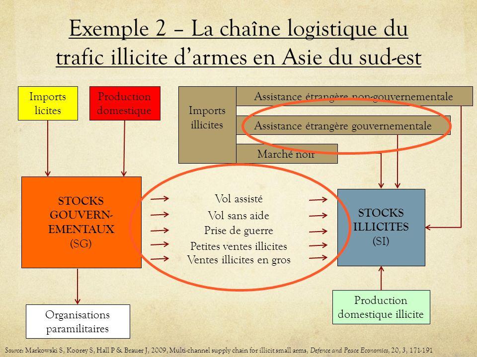 Exemple 2 – La chaîne logistique du trafic illicite darmes en Asie du sud-est Marché noir Production domestique Imports licites STOCKS ILLICITES (SI)