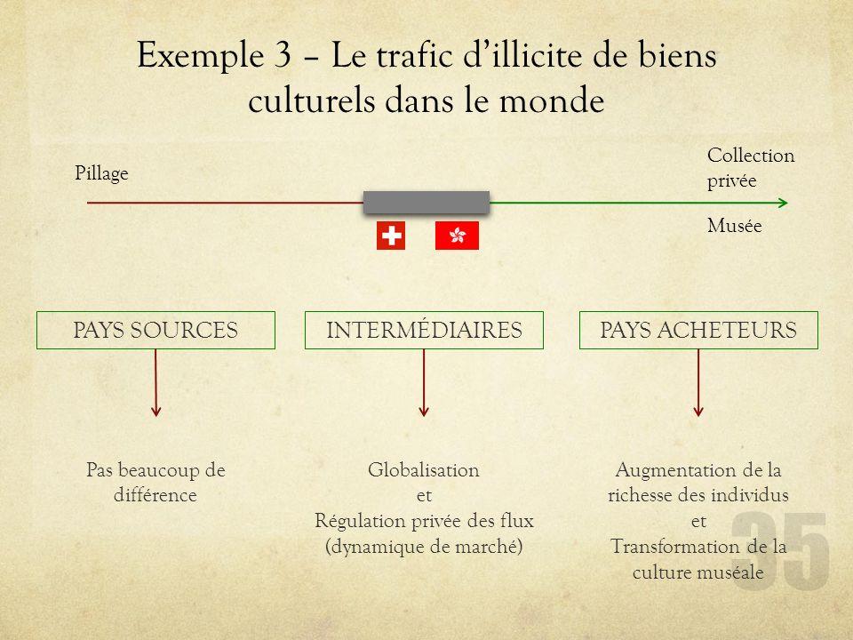 Exemple 3 – Le trafic dillicite de biens culturels dans le monde PAYS SOURCESPAYS ACHETEURSINTERMÉDIAIRES Pas beaucoup de différence Globalisation et