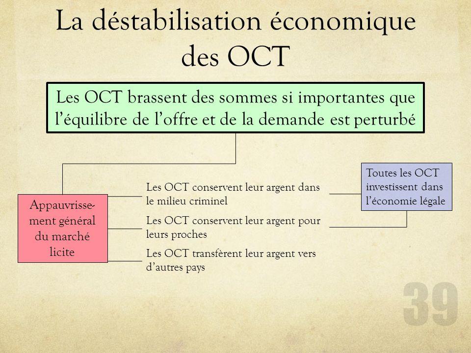 La déstabilisation économique des OCT 39 Les OCT brassent des sommes si importantes que léquilibre de loffre et de la demande est perturbé Appauvrisse