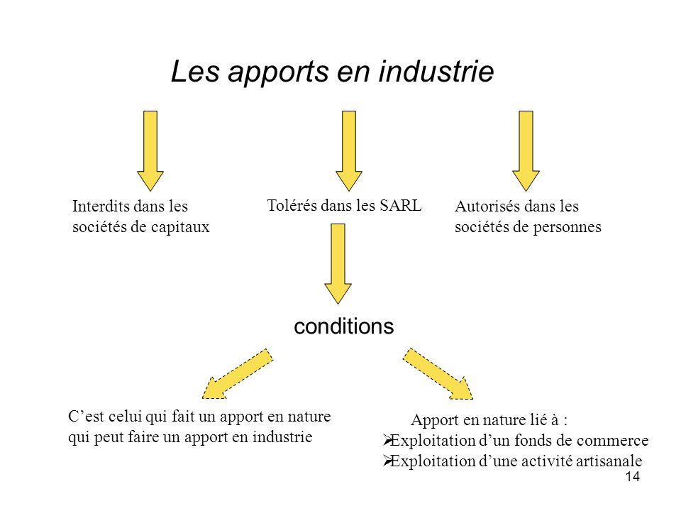 14 Les apports en industrie Interdits dans les sociétés de capitaux Tolérés dans les SARL Autorisés dans les sociétés de personnes conditions Cest cel