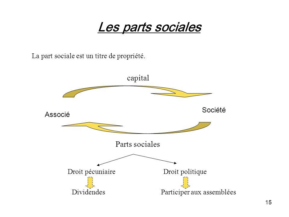 15 Les parts sociales La part sociale est un titre de propriété. capital Associé Société Parts sociales Droit pécuniaireDroit politique Dividendes Par