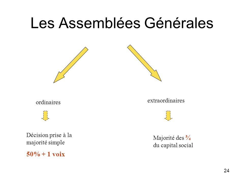 24 Les Assemblées Générales ordinaires extraordinaires Décision prise à la majorité simple 50% + 1 voix Majorité des ¾ du capital social