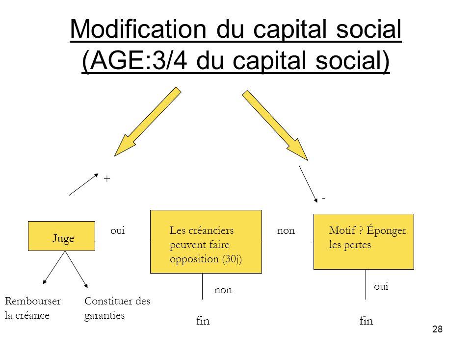 28 Modification du capital social (AGE:3/4 du capital social) + - Juge Les créanciers peuvent faire opposition (30j) Motif ? Éponger les pertes ouinon