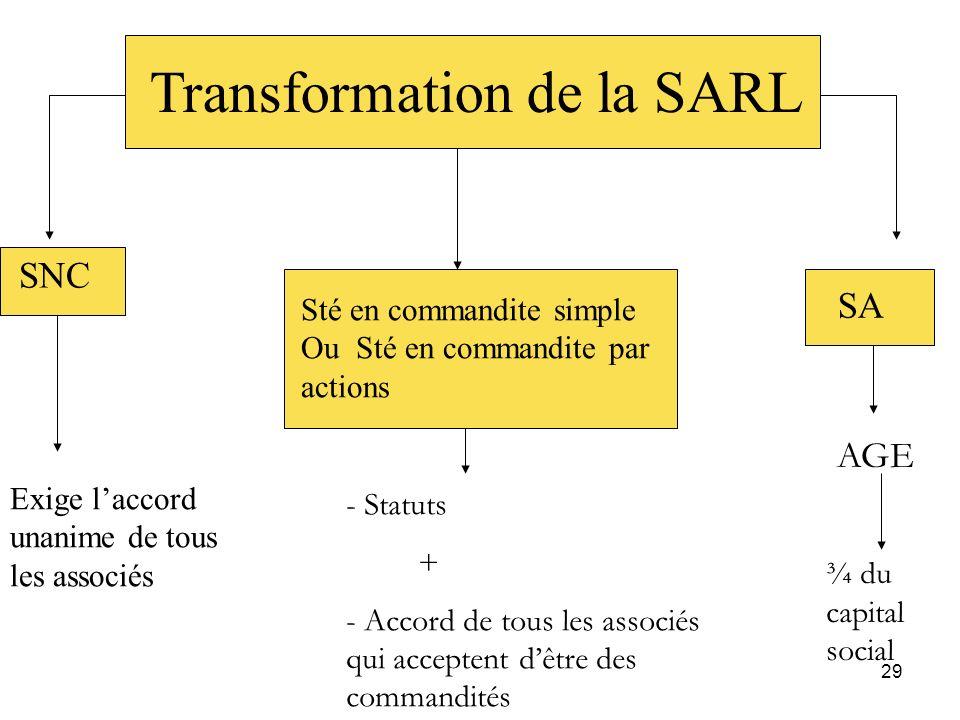 29 Transformation de la SARL SNC Sté en commandite simple Ou Sté en commandite par actions SA Exige laccord unanime de tous les associés - Statuts + -