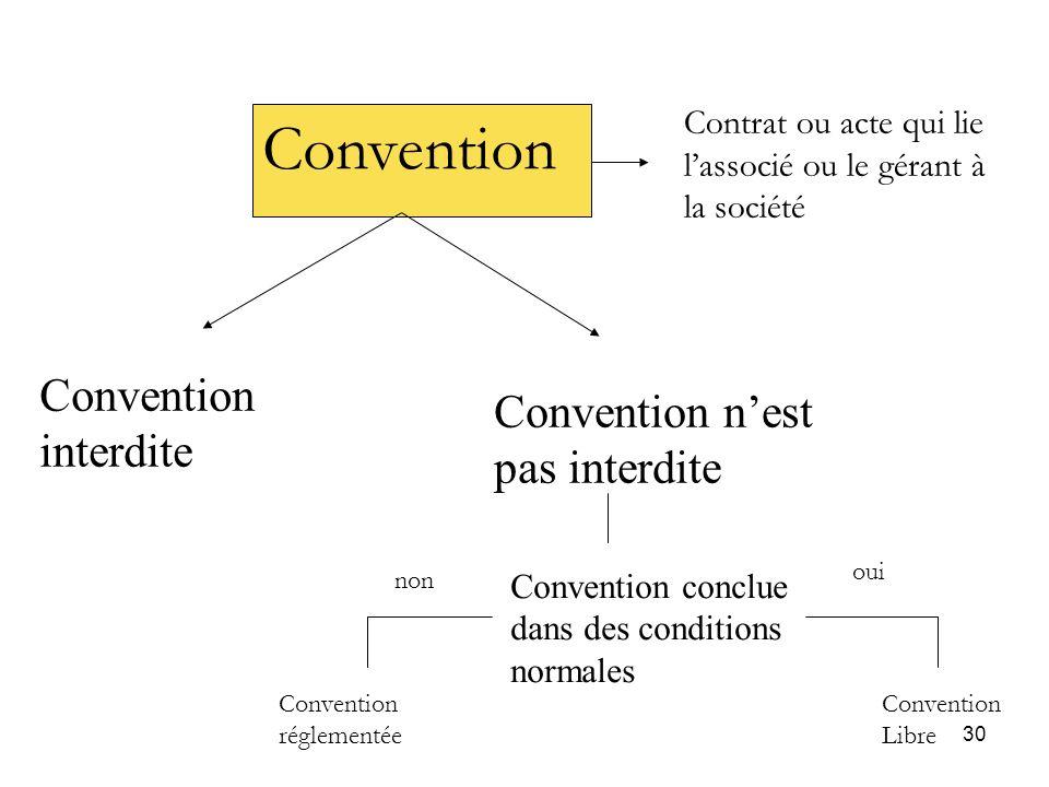 30 Convention Contrat ou acte qui lie lassocié ou le gérant à la société Convention interdite Convention nest pas interdite Convention conclue dans de