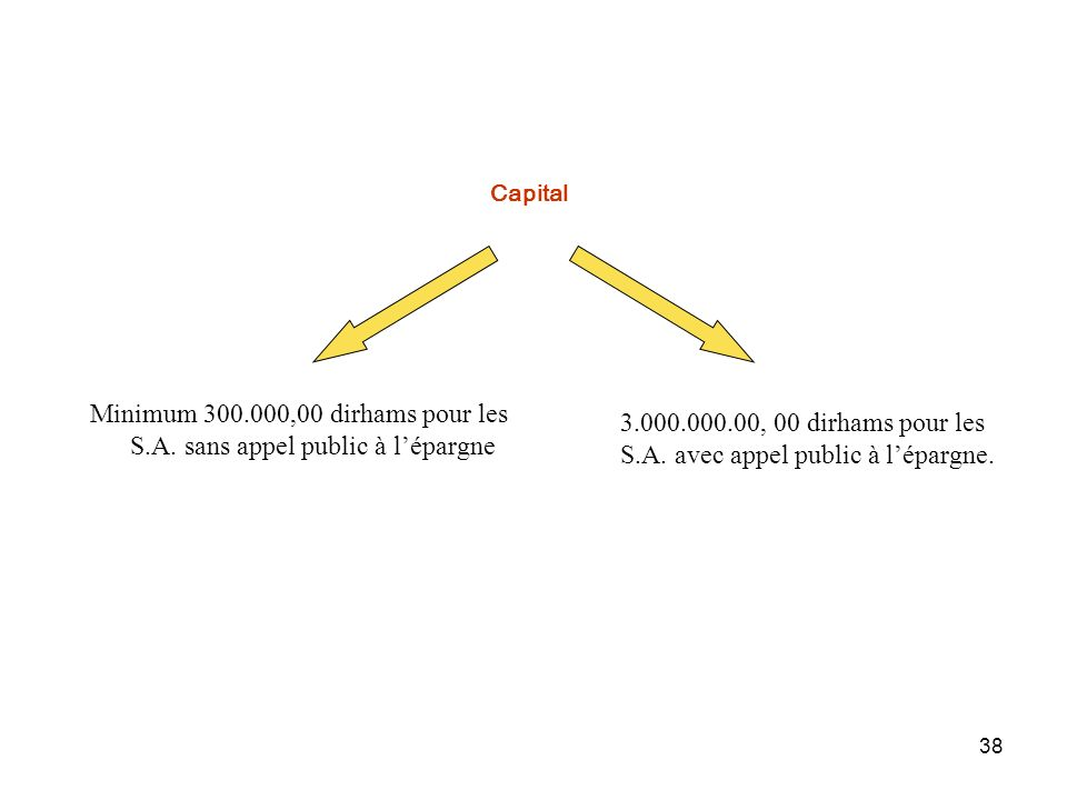 38 Capital Minimum 300.000,00 dirhams pour les S.A. sans appel public à lépargne 3.000.000.00, 00 dirhams pour les S.A. avec appel public à lépargne.