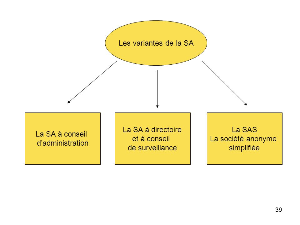 39 Les variantes de la SA La SA à conseil dadministration La SA à directoire et à conseil de surveillance La SAS La société anonyme simplifiée