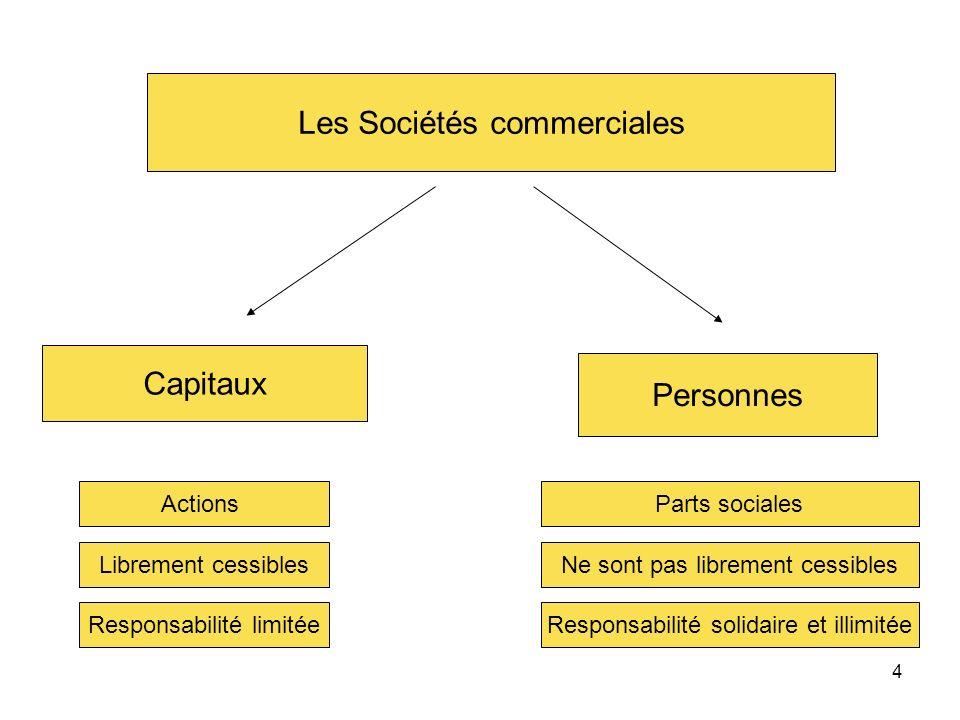 4 Les Sociétés commerciales Capitaux Personnes Actions Librement cessibles Responsabilité limitée Parts sociales Ne sont pas librement cessibles Respo