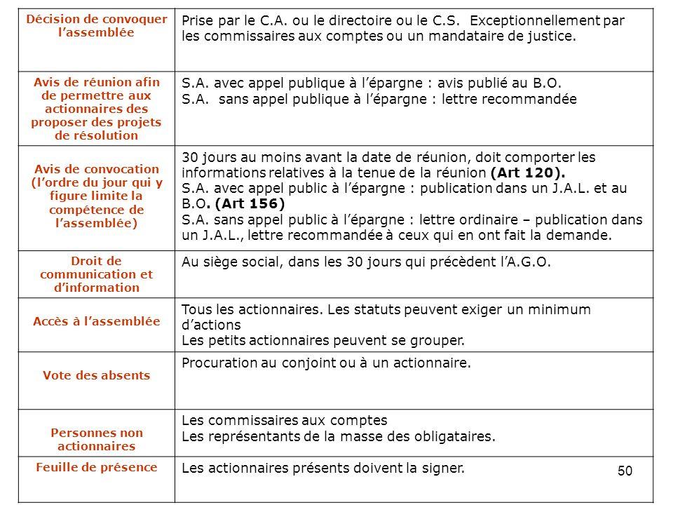 50 Décision de convoquer lassemblée Prise par le C.A. ou le directoire ou le C.S. Exceptionnellement par les commissaires aux comptes ou un mandataire
