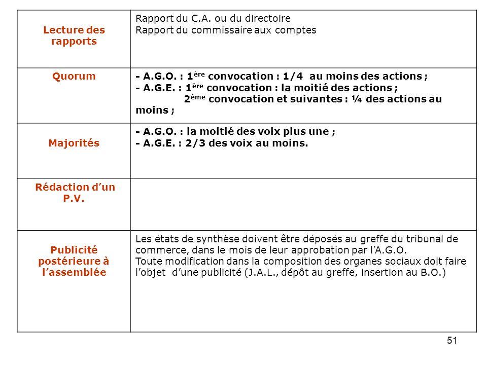 51 Lecture des rapports Rapport du C.A. ou du directoire Rapport du commissaire aux comptes Quorum- A.G.O. : 1 ère convocation : 1/4 au moins des acti