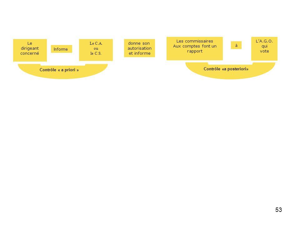 53 Le dirigeant concerné Le C.A. ou le C.S. Informe Contrôle « a priori » Les commissaires Aux comptes font un rapport LA.G.O. qui vote à Contrôle «a
