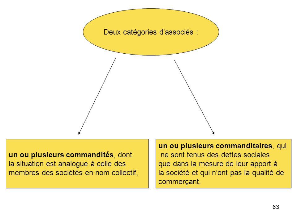 63 Deux catégories dassociés : un ou plusieurs commandités, dont la situation est analogue à celle des membres des sociétés en nom collectif, un ou pl