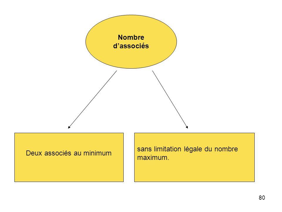 80 Nombre dassociés Deux associés au minimum sans limitation légale du nombre maximum.