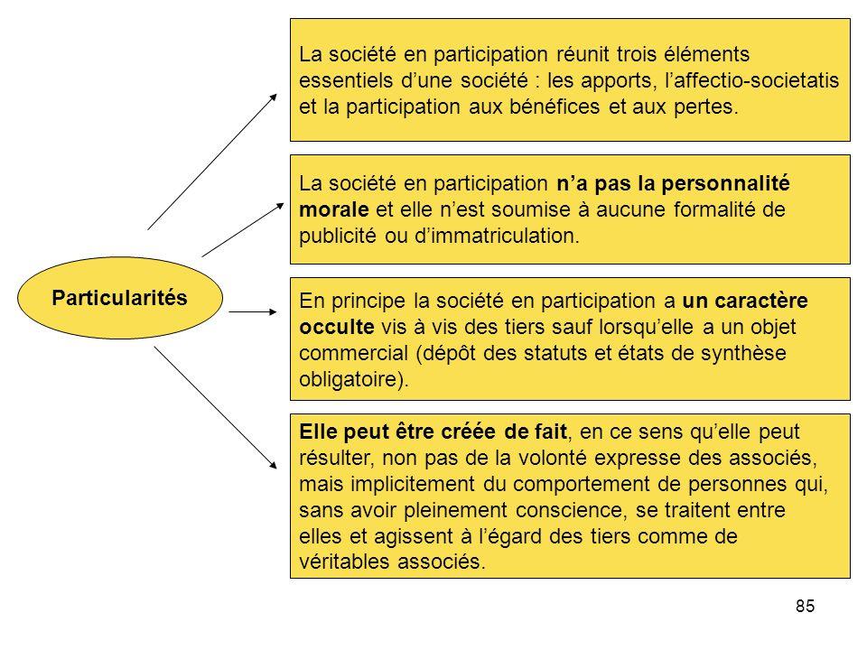 85 Particularités La société en participation réunit trois éléments essentiels dune société : les apports, laffectio-societatis et la participation au