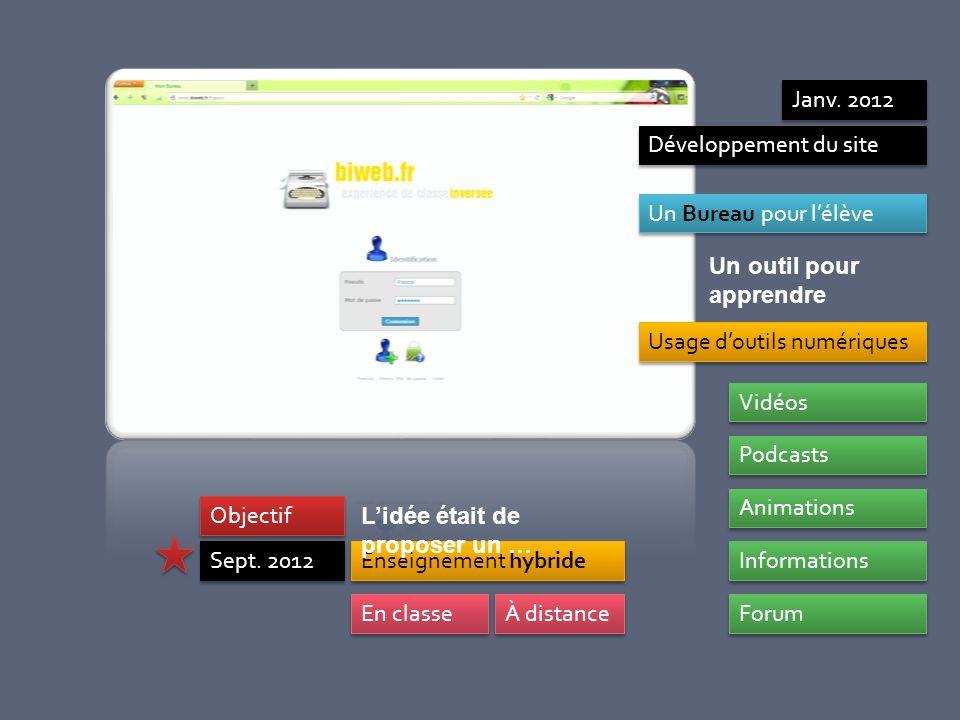 Développement du site Un Bureau pour lélève Usage doutils numériques Animations Forum Podcasts Informations Vidéos Enseignement hybride Sept. 2012 À d