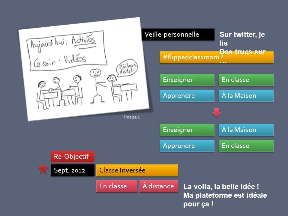Veille personnelle #flippedclassroom ? Apprendre Enseigner À la Maison En classe Apprendre Enseigner En classe À la Maison Classe Inversée Sept. 2012
