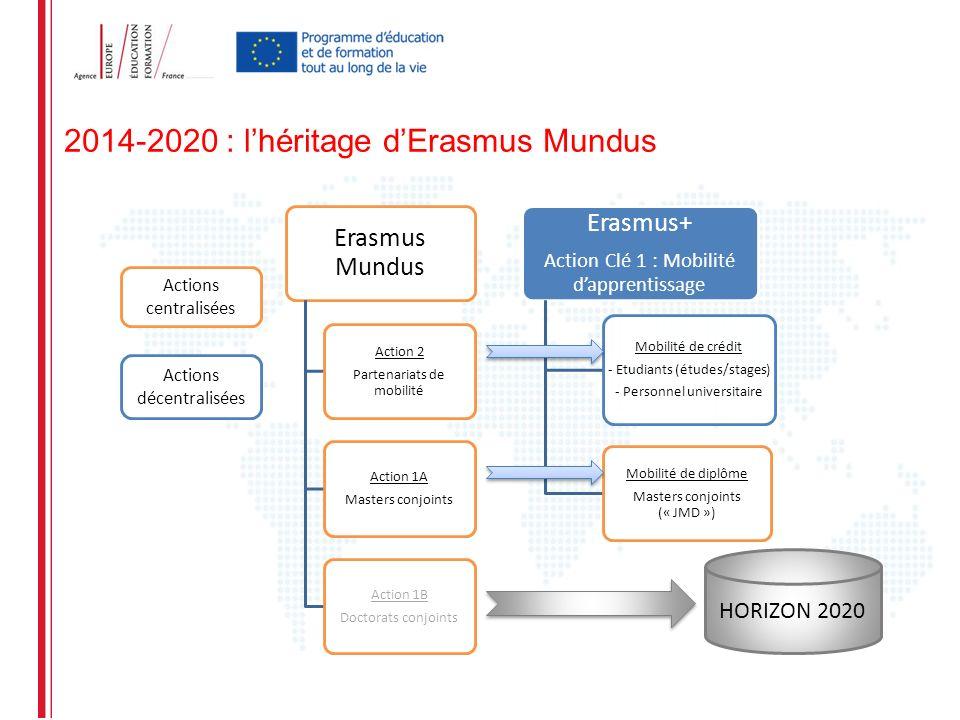 HORIZON 2020 Actions centralisées Actions décentralisées 2014-2020 : lhéritage dErasmus Mundus