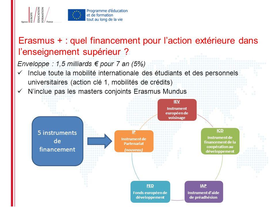 Erasmus + : quel financement pour laction extérieure dans lenseignement supérieur ? Enveloppe : 1,5 milliards pour 7 an (5%) Inclue toute la mobilité
