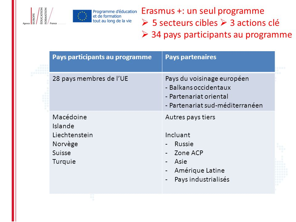 Erasmus +: un seul programme 5 secteurs cibles 3 actions clé 34 pays participants au programme Pays participants au programmePays partenaires 28 pays
