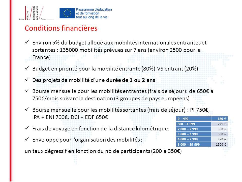 Environ 5% du budget alloué aux mobilités internationales entrantes et sortantes : 135000 mobilités prévues sur 7 ans (environ 2500 pour la France) Bu