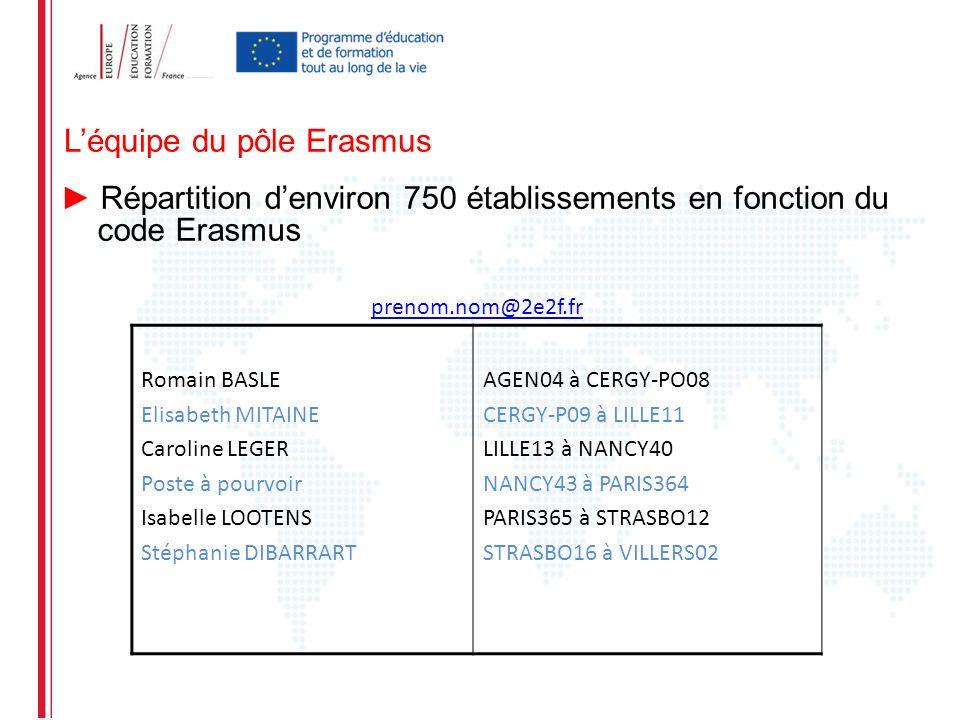 Léquipe du pôle Erasmus Répartition denviron 750 établissements en fonction du code Erasmus prenom.nom@2e2f.fr Romain BASLE Elisabeth MITAINE Caroline