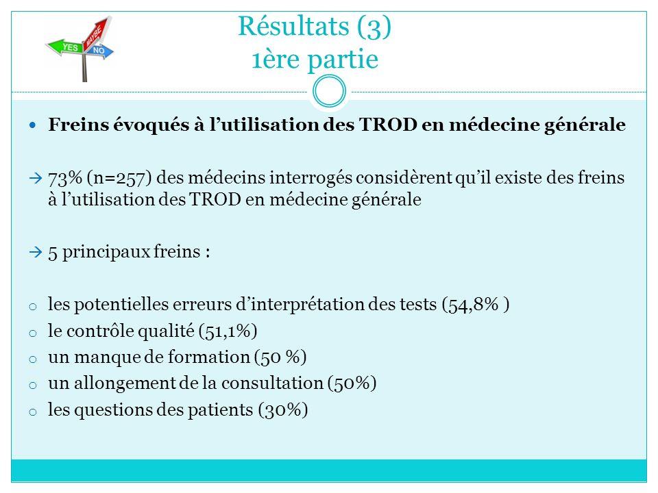 Résultats (3) 1ère partie Freins évoqués à lutilisation des TROD en médecine générale 73% (n=257) des médecins interrogés considèrent quil existe des