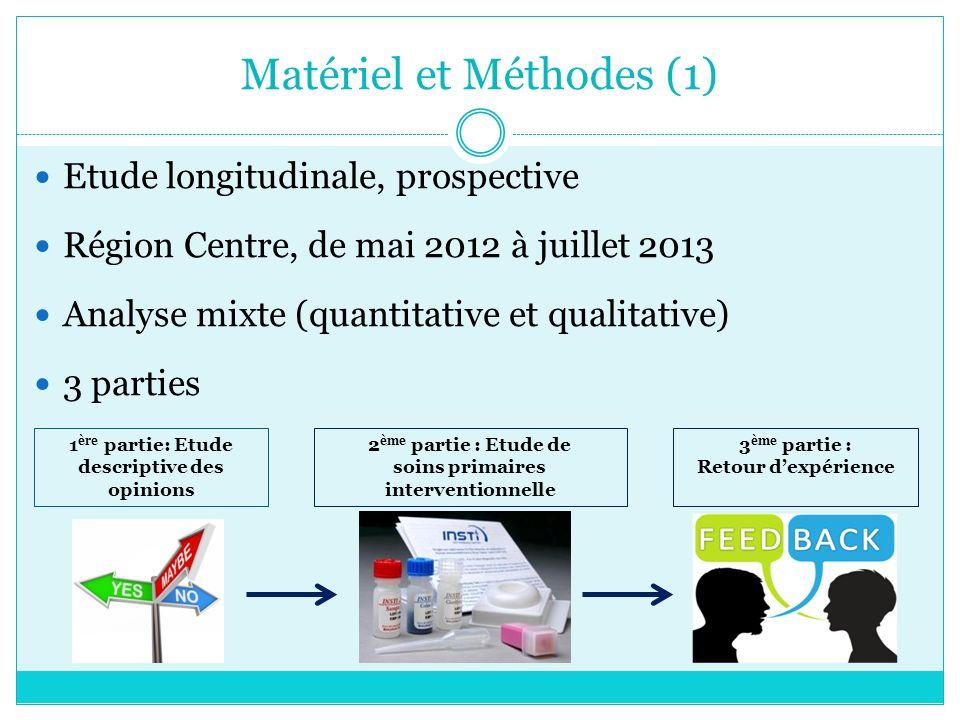 Matériel et Méthodes (1) Etude longitudinale, prospective Région Centre, de mai 2012 à juillet 2013 Analyse mixte (quantitative et qualitative) 3 part