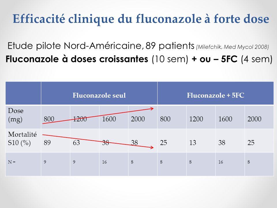 Efficacité clinique du fluconazole à forte dose Etude pilote Nord-Américaine, 89 patients (Milefchik, Med Mycol 2008) Fluconazole à doses croissantes