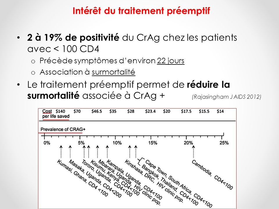 Intérêt du traitement préemptif 2 à 19% de positivité du CrAg chez les patients avec < 100 CD4 o Précède symptômes denviron 22 jours o Association à s