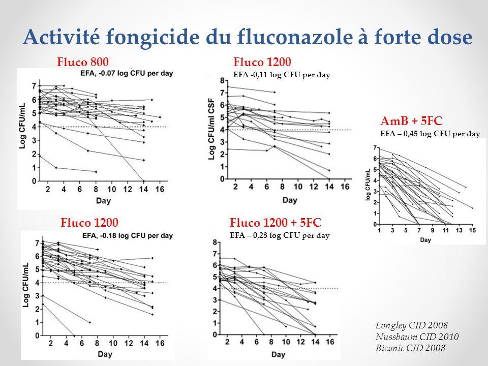 Traitement dinduction : o Intérêt bithérapie AmB + voriconazole 600 mg/j, équivalent en terme dEFA (et de mortalité) au ttt de référence (Loyse, CID 2012) Cryptococcose réfractaire : o 7/18 réponses au voriconazole, avec > 90 % survie à S12 (Perfect, CID 2003) o 14/29 réponses au posaconazole, avec 72% survie à S12 (Pitisuttithum, JAC 2005) Dérivés azolés : voriconazole / posaconazole :
