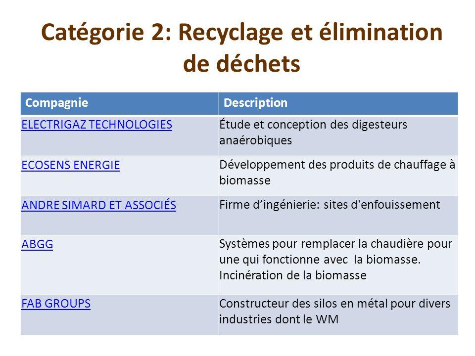 Catégorie 2: Recyclage et élimination de déchets CompagnieDescription ELECTRIGAZ TECHNOLOGIESÉtude et conception des digesteurs anaérobiques ECOSENS E