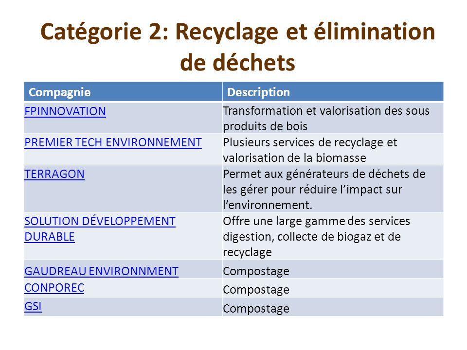 CompagnieDescription FPINNOVATION Transformation et valorisation des sous produits de bois PREMIER TECH ENVIRONNEMENT Plusieurs services de recyclage