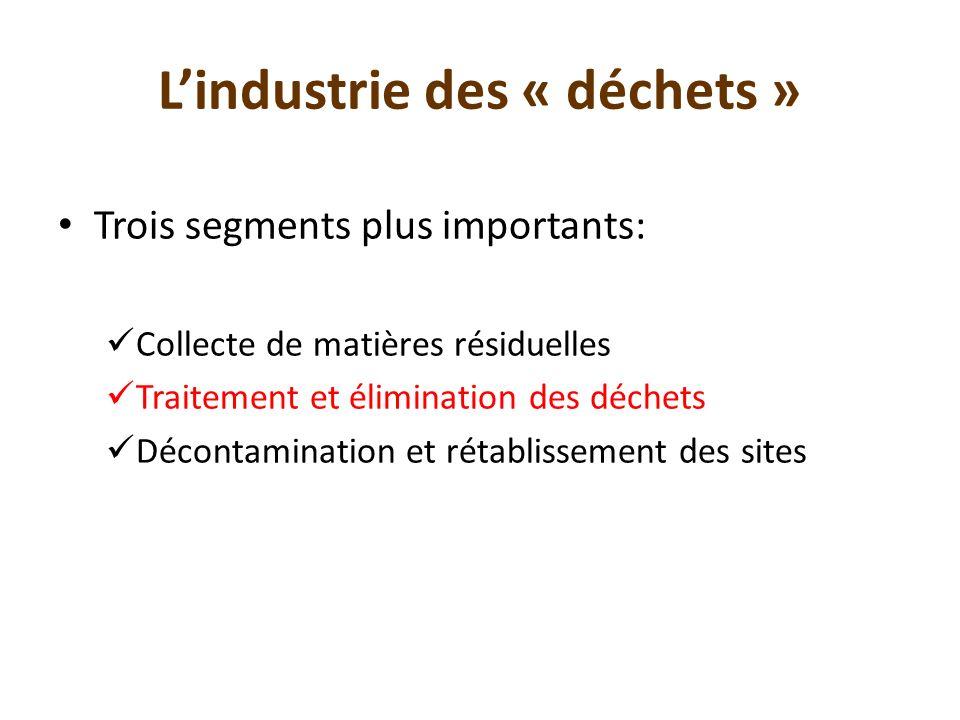Lindustrie des « déchets » Trois segments plus importants: Collecte de matières résiduelles Traitement et élimination des déchets Décontamination et r