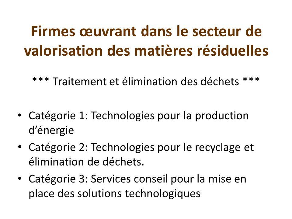Firmes œuvrant dans le secteur de valorisation des matières résiduelles *** Traitement et élimination des déchets *** Catégorie 1: Technologies pour l