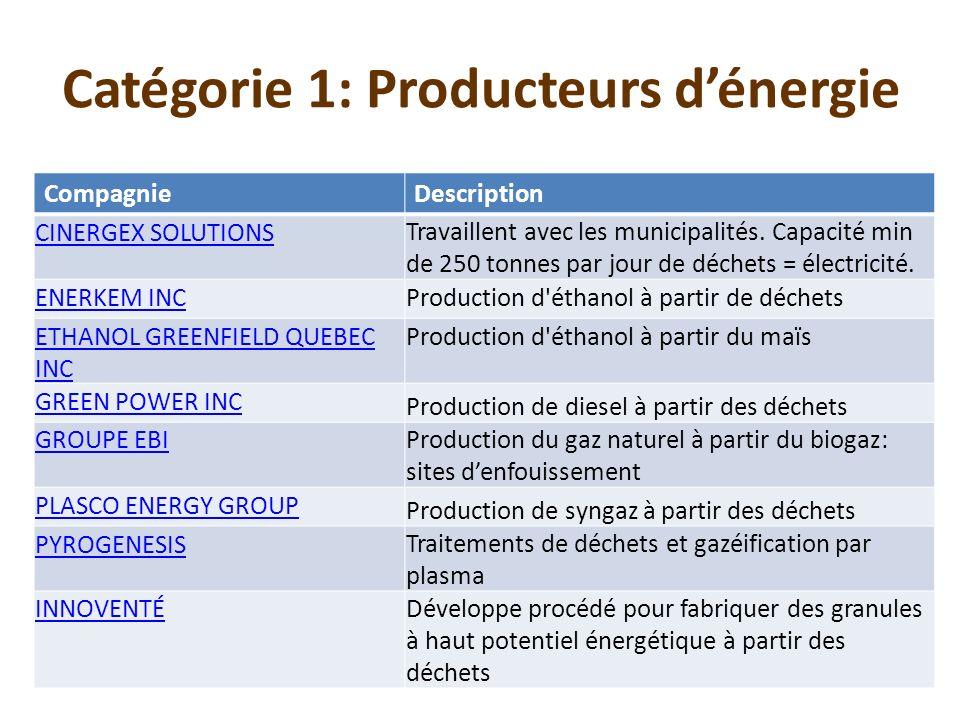 Catégorie 1: Producteurs dénergie CompagnieDescription CINERGEX SOLUTIONS Travaillent avec les municipalités. Capacité min de 250 tonnes par jour de d