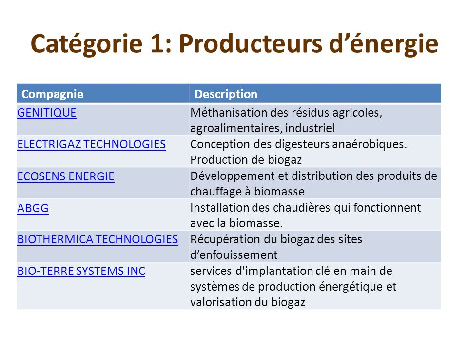 CompagnieDescription GENITIQUEMéthanisation des résidus agricoles, agroalimentaires, industriel ELECTRIGAZ TECHNOLOGIESConception des digesteurs anaér