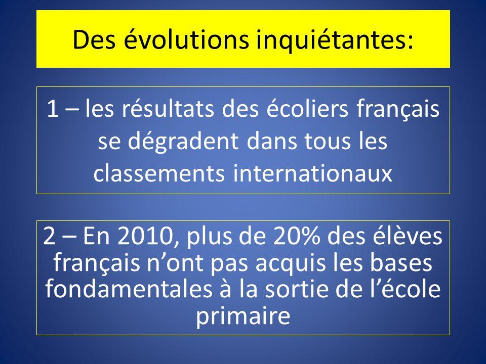 1 – les résultats des écoliers français se dégradent dans tous les classements internationaux Des évolutions inquiétantes: 2 – En 2010, plus de 20% de