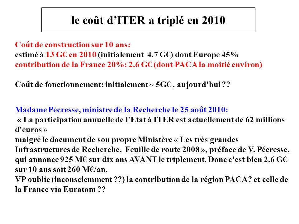 le coût dITER a triplé en 2010 Coût de construction sur 10 ans: estimé à 13 G en 2010 (initialement 4.7 G) dont Europe 45% contribution de la France 20%: 2.6 G (dont PACA la moitié environ) Coût de fonctionnement: initialement ~ 5G, aujourdhui ?.