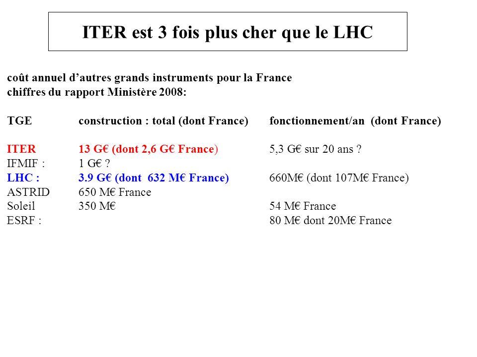 ITER est 3 fois plus cher que le LHC coût annuel dautres grands instruments pour la France chiffres du rapport Ministère 2008: TGE construction : total (dont France) fonctionnement/an (dont France) ITER13 G (dont 2,6 G France)5,3 G sur 20 ans .