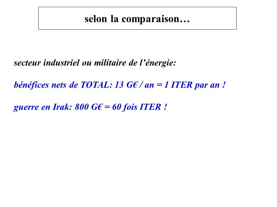 selon la comparaison… secteur industriel ou militaire de lénergie: bénéfices nets de TOTAL: 13 G / an = 1 ITER par an .
