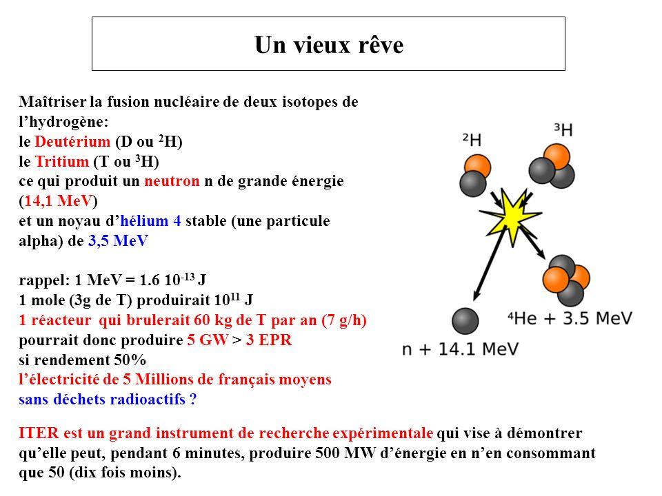 la fusion ne peut pas être pour demain supposons que ITER réussisse à stabiliser un plasma de fusion avant 2040 supposons quon ait découvert à IFMIF (quand ?) un matériau révolutionnaire « poreux et étanche » supposons que lon ait aussi mis au point un procédé industriel de production du Tritium nécessaire (où .