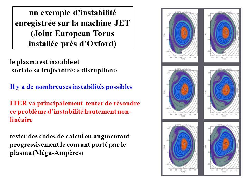 raisons du triplement La réévaluation de la part européenne (45%) passe de 2.7 (estimation en euros 2000) à 6.6 milliards d euros.