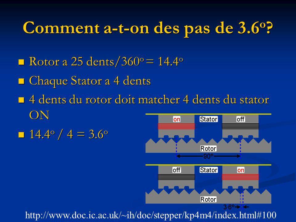 Comment a-t-on des pas de 3.6 o ? Rotor a 25 dents/360 o = 14.4 o Rotor a 25 dents/360 o = 14.4 o Chaque Stator a 4 dents Chaque Stator a 4 dents 4 de