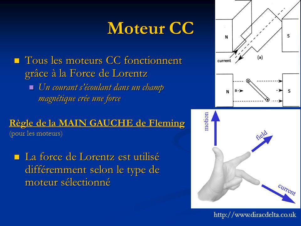 Moteur CC Tous les moteurs CC fonctionnent grâce à la Force de Lorentz Tous les moteurs CC fonctionnent grâce à la Force de Lorentz Un courant sécoula