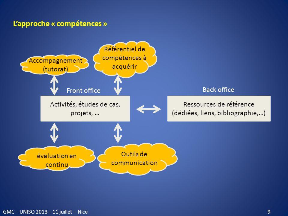 Lapproche « compétences » Activités, études de cas, projets, … Ressources de référence (dédiées, liens, bibliographie,…) Back office Accompagnement (t