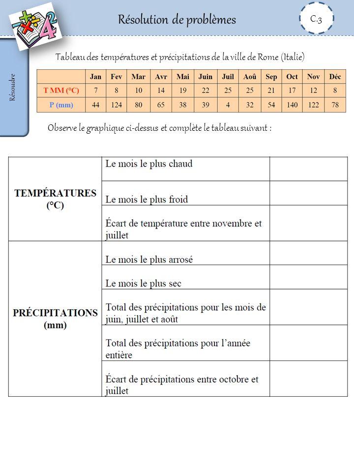 Résolution de problèmes C.3 Résoudre Tableau des températures et précipitations de la ville de Rome (Italie) Observe le graphique ci-dessus et complèt
