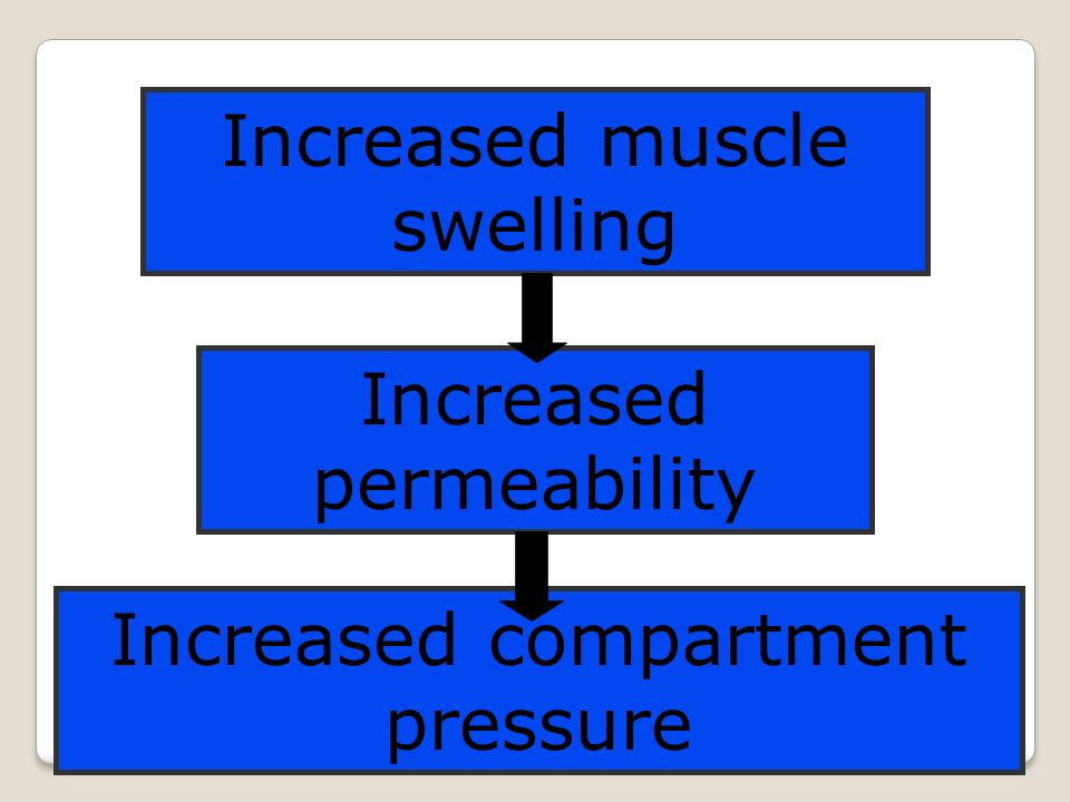 Increased muscle swelling Increased permeability Increased compartment pressure