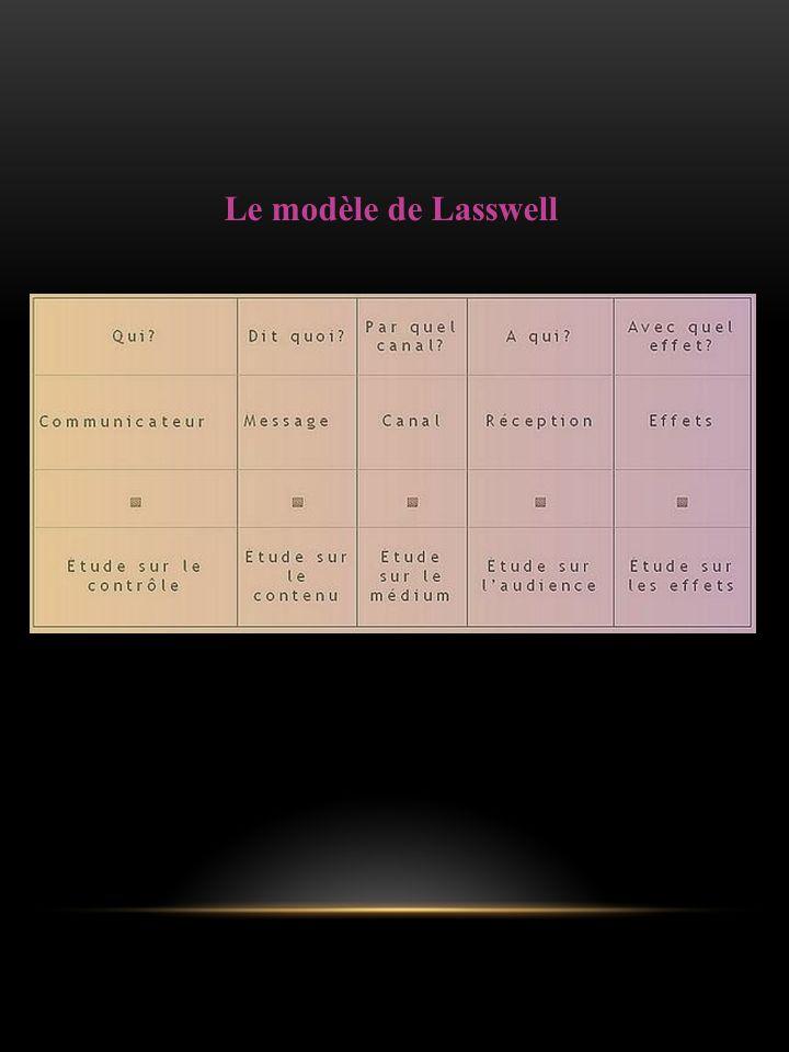 Le modèle de Lasswell
