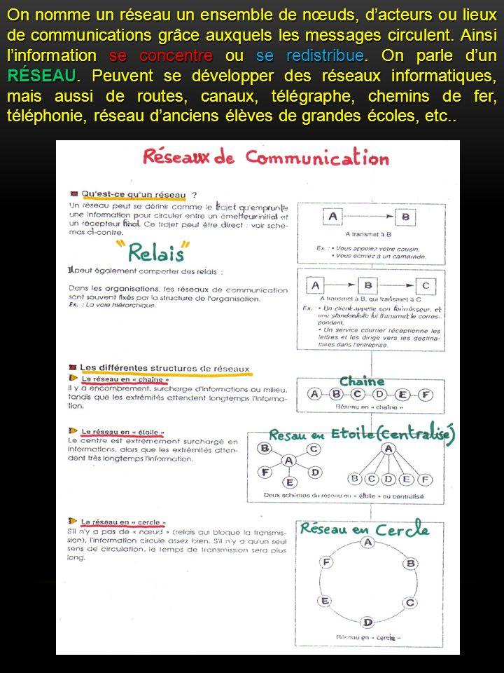 On nomme un réseau un ensemble de nœuds, dacteurs ou lieux de communications grâce auxquels les messages circulent.